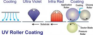 UV Roller Coating Process